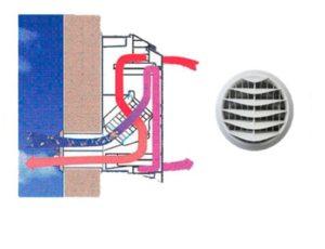 Ventilaties systeem gonzy bvba